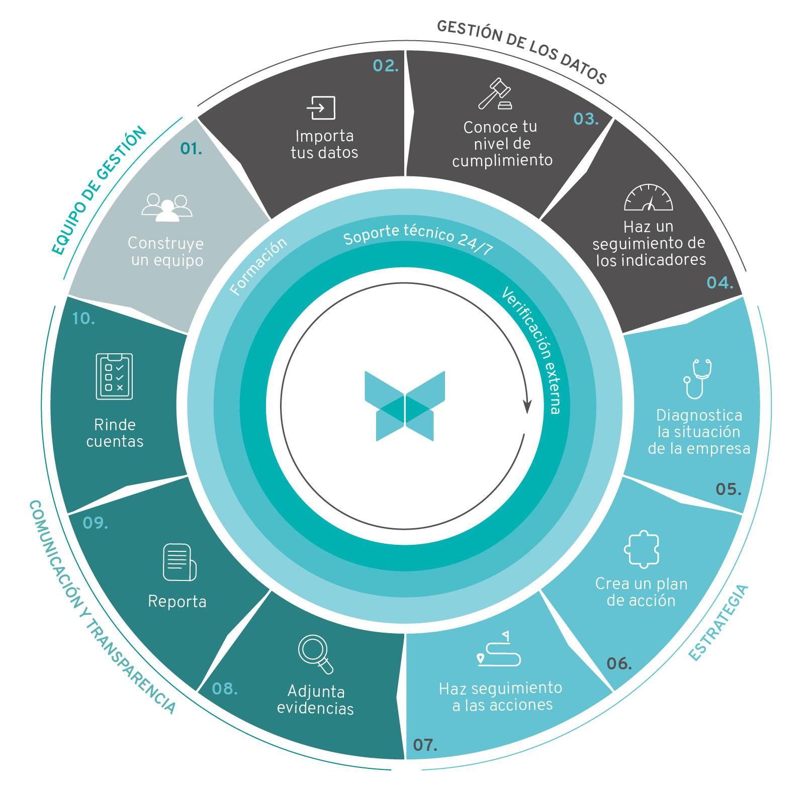 Infografia de qué hace el software de sostenibilidad y RSC de Apambu