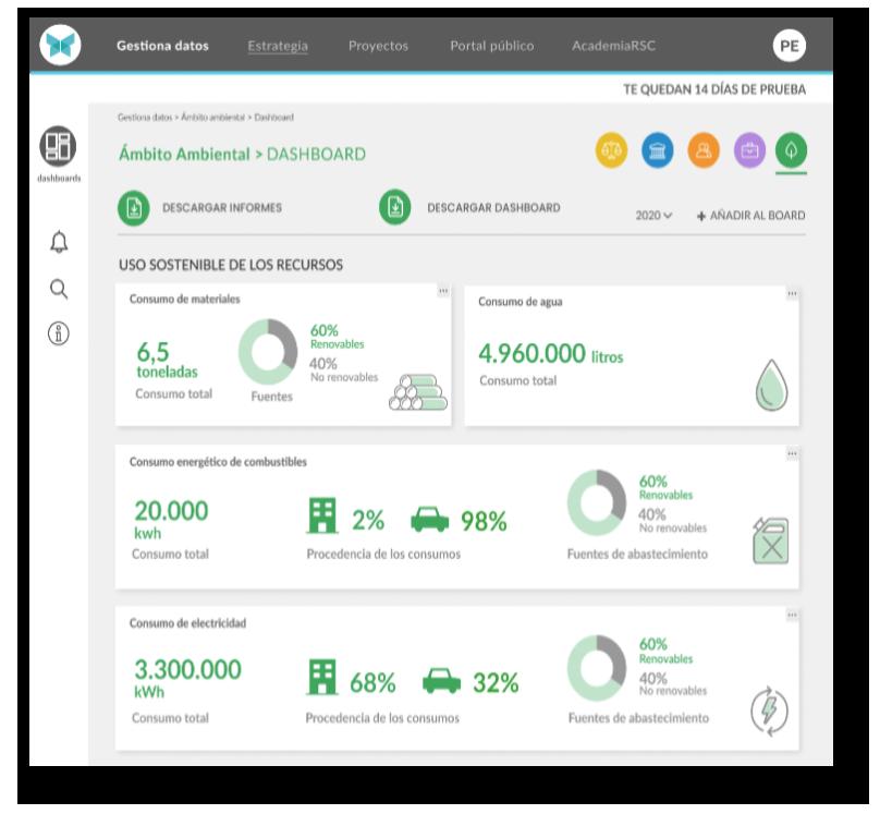 Dashboards gestion sostenibilidad